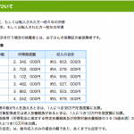 八戸市より青森市の方が、子育てしやすい? こどもの医療費助成額が2倍!にびっくり! ほんとなの教えて!