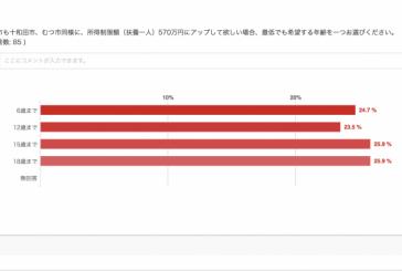 八戸市の子ども医療費限度額アンケート集計結果、みてね!